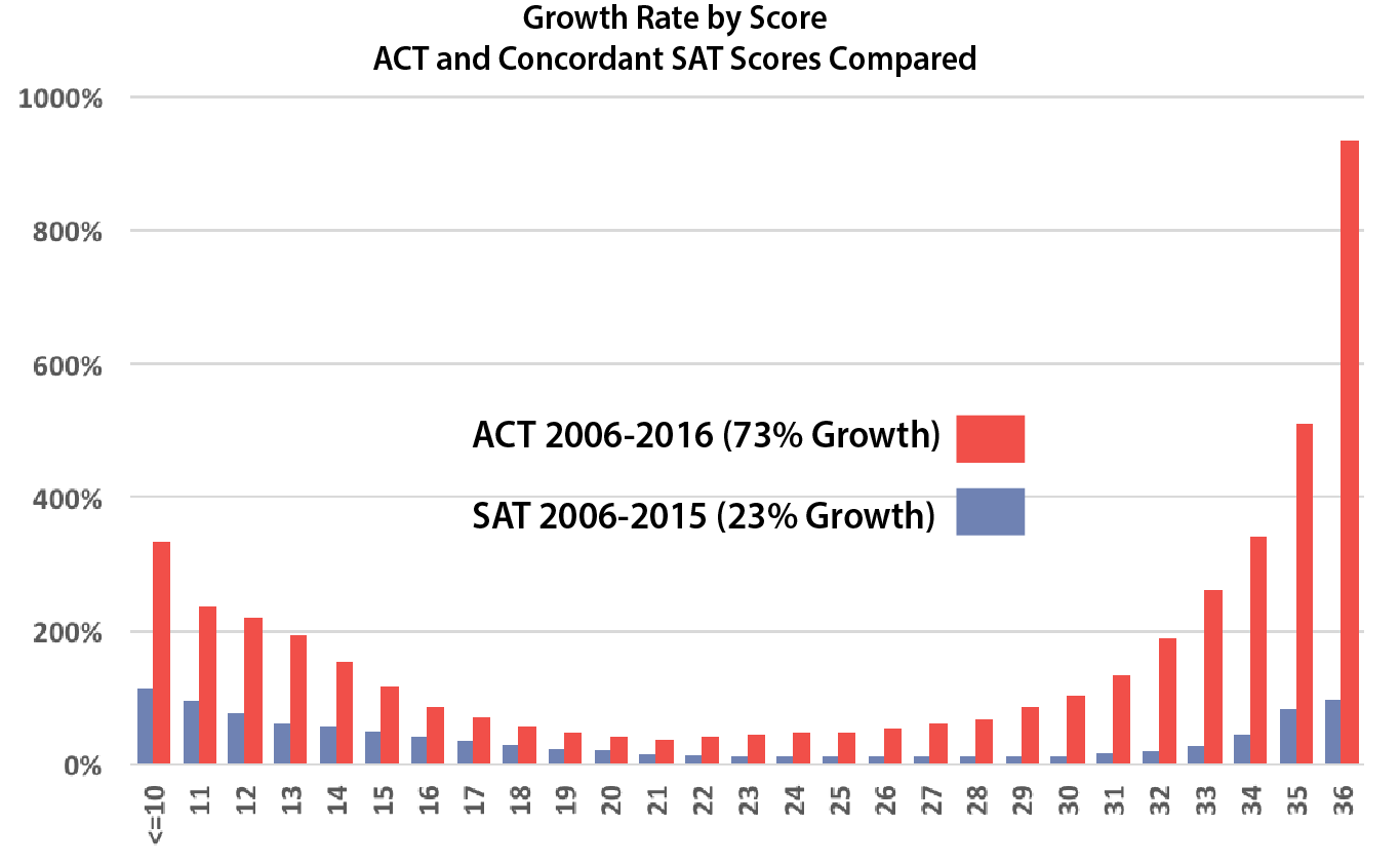 Average sat essay score 2012
